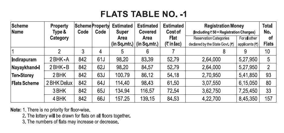 Ghaziabad Development Authority Indirapuram Flats Price Table