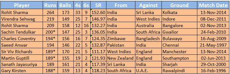 Top 20 Highest Scorers in ODI Cricket in an Inning/Match
