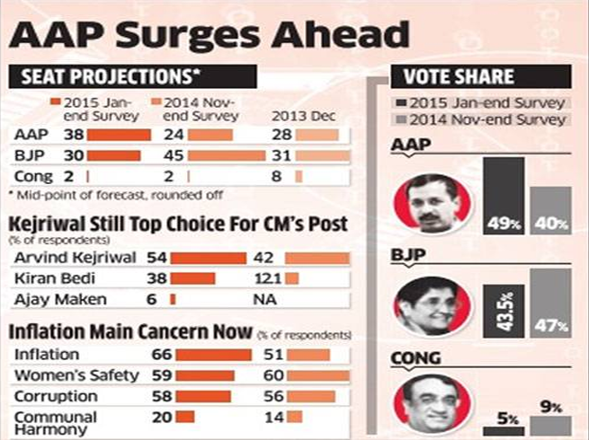 Delhi AssemblyElection Surevey, Arvind Kejrival is Top Choice for CM