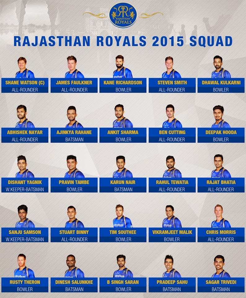 Rajasthan Royals 2015 Team Squad & Match Schedule Details