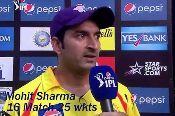 Mohit Sharma with purple cap copy