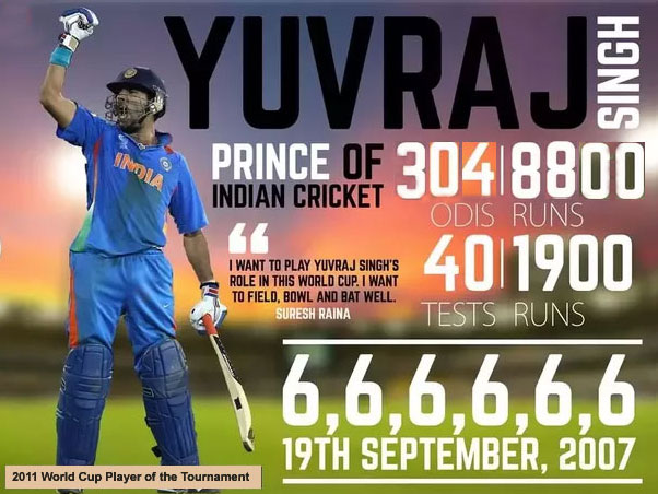 "Yuvraj Singh: One Of The Selected Player for ""Cricket World Cup 2019"""